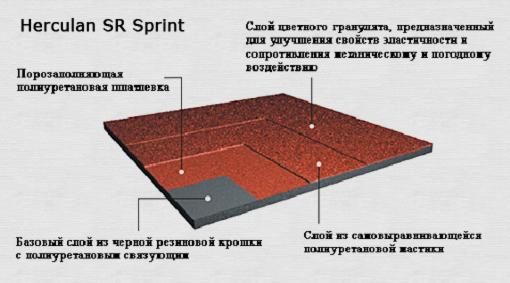 Спортивное покрытие Herculan SR Sprint